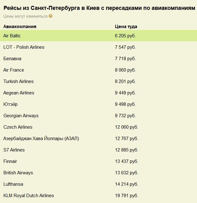Рейсы из Санкт-Петербурга в Киев с пересадками по авиакомпаниям